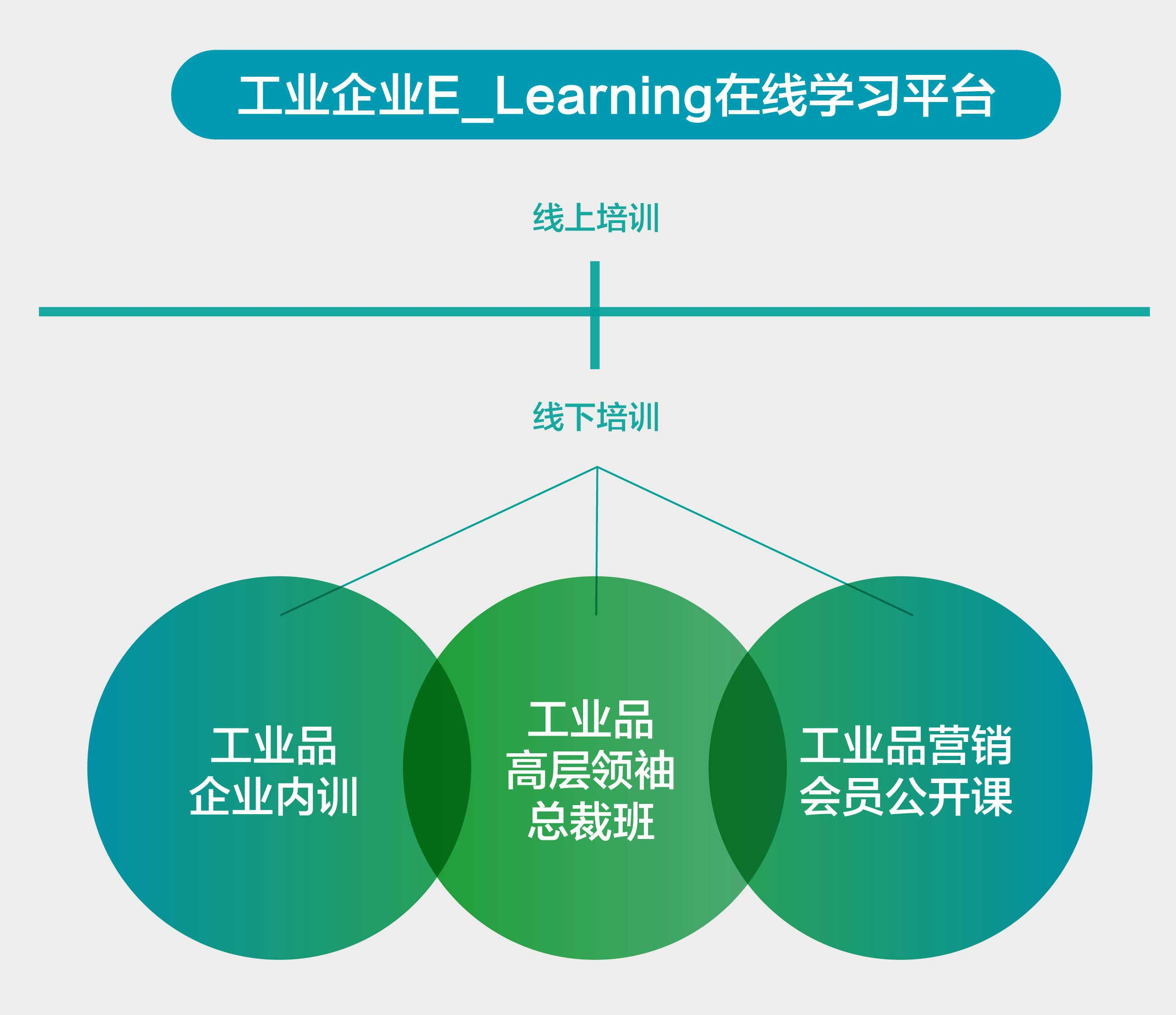 E_learning在线学习平台